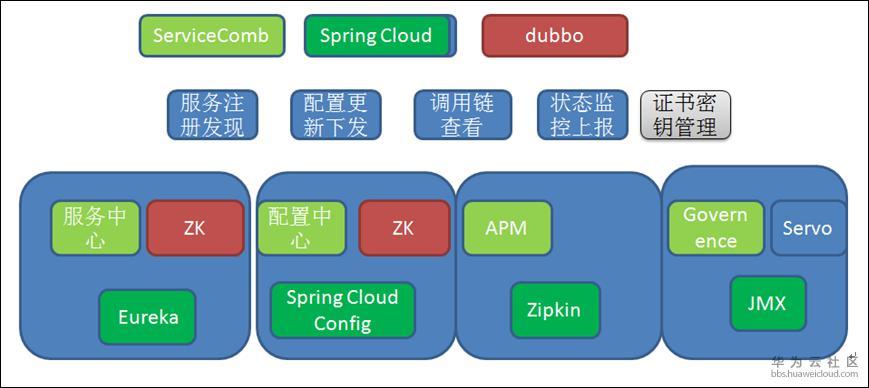 图2 Apache ServiceComb 外部扩展接入