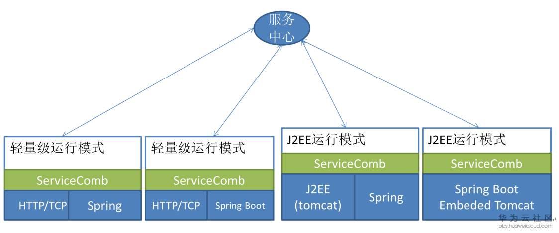 图3 Apache ServiceComb 运行环境集成
