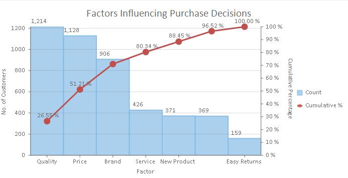 数据可视化:FlexChart 中的新图表和功能