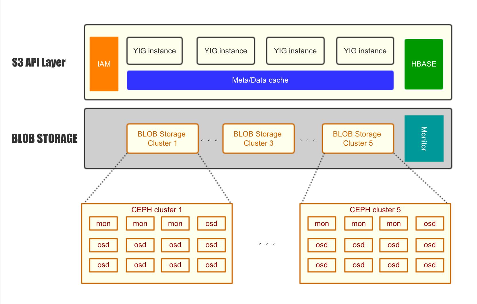 S3 协议兼容的分布式对象存储系统 Yig