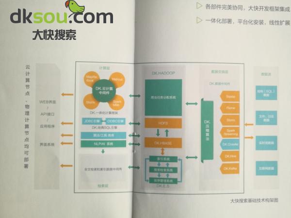Hadoop项目开发案例
