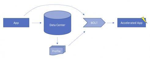 二进制优化和布局工具 Facebook BOLT