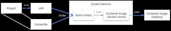 为 Java 应用构建容器镜像 Jib