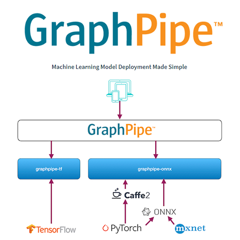 深度学习模型部署框架  GraphPipe
