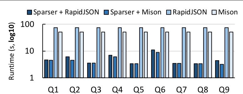 开源数据解析引擎 Sparser