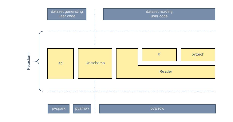 深度学习分布式训练库 Petastorm