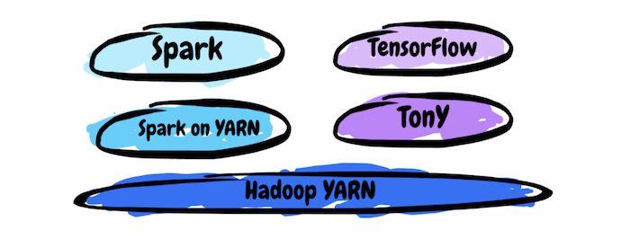 构建在 Hadoop YARN 上的 TensorFlow 框架 TonY