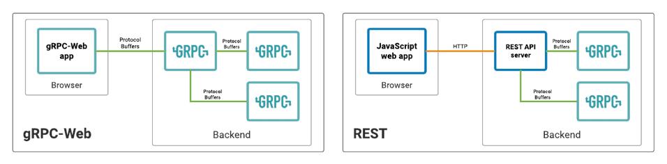 访问 gRPC 服务的 Web 客户端 gRPC-Web