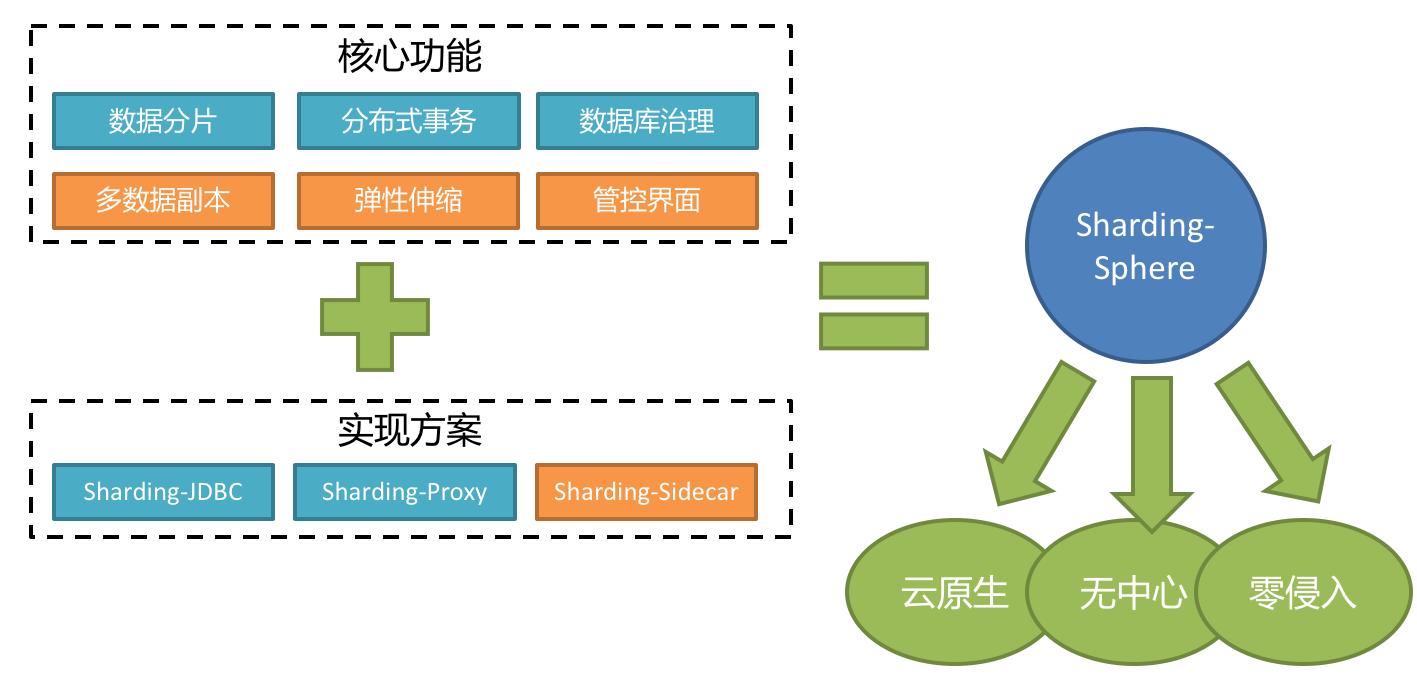 分布式数据库中间层生态圈 Apache Sharding-Sphere
