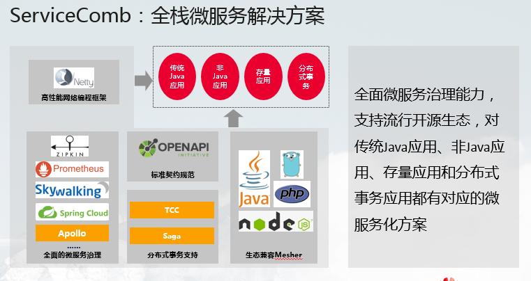 开源微服务解决方案 Apache ServiceComb