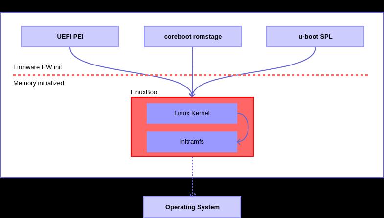 私有 UEFI 固件的开源替代品 LinuxBoot