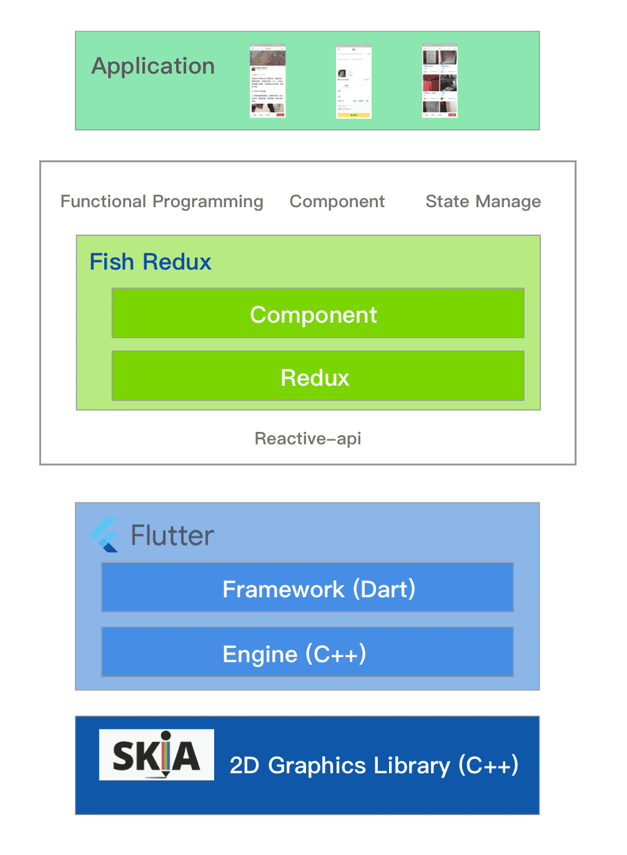 组装式 Flutter 应用框架 Fish Redux