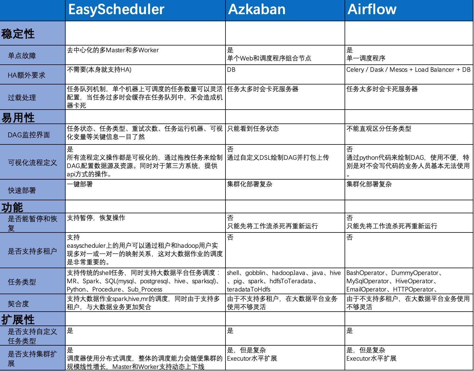 分布式工作流任务调度系统 Easy Scheduler