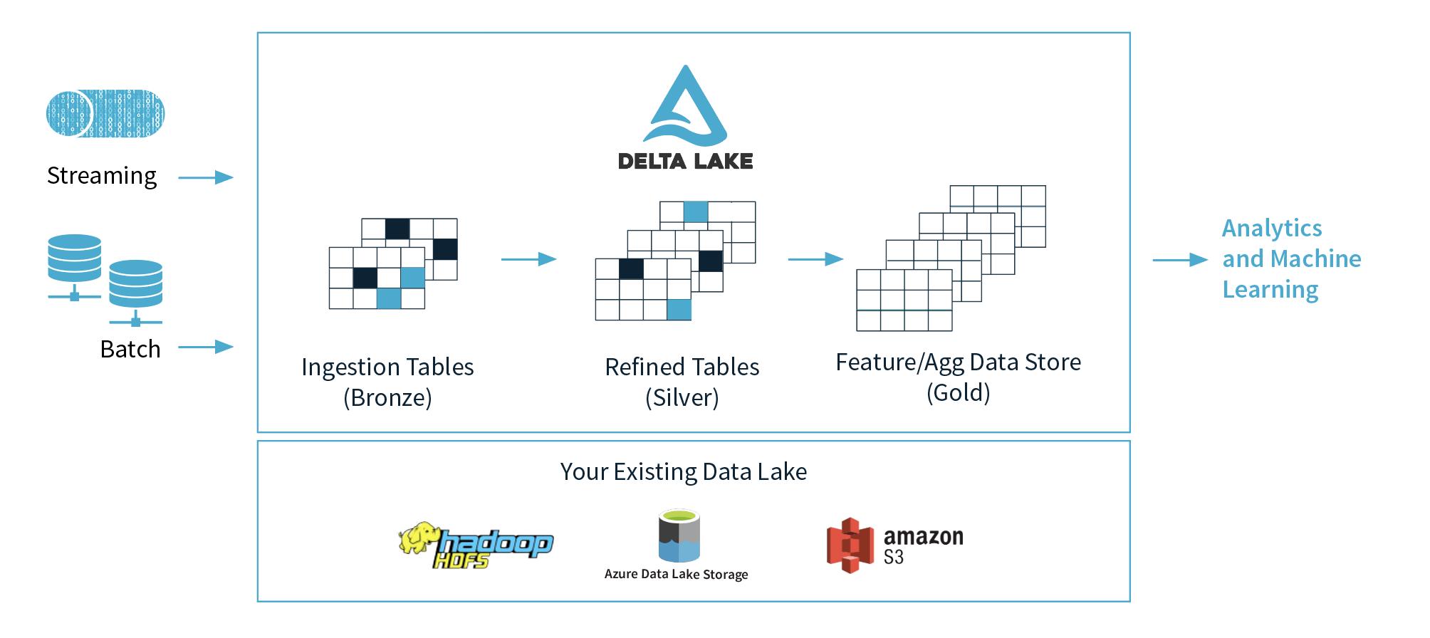 用于大数据的存储层 Delta Lake