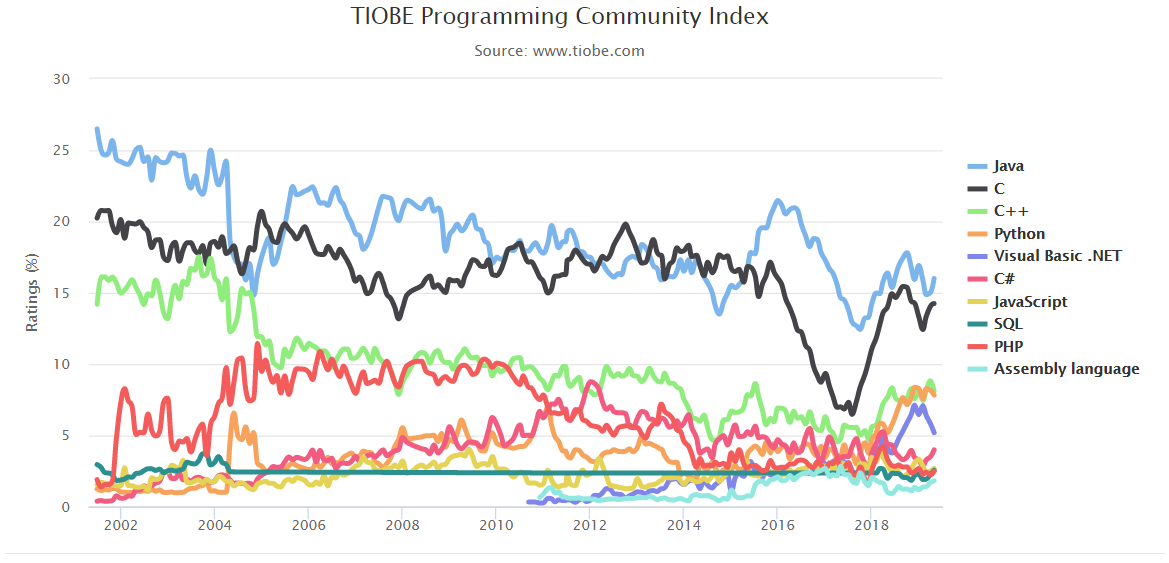 5月编程语言排行榜:R 跌出前二十,Python 紧咬 C++