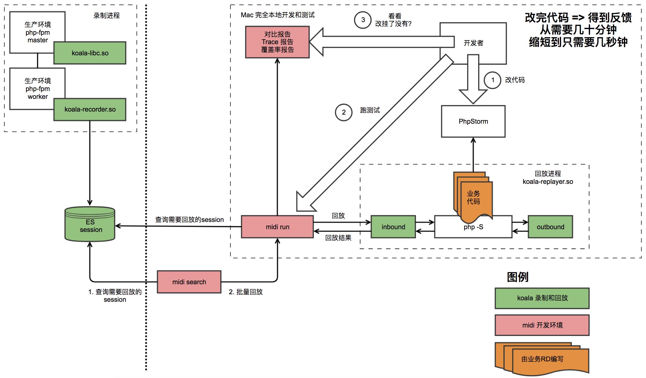 基于真实流量的研发调试利器 RDebug