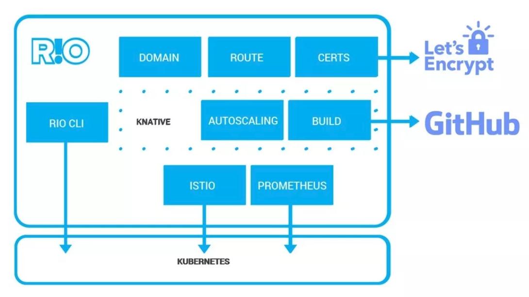 Rancher 开源 Rio,整合 Istio、Knative 与Kubernetes 能力A