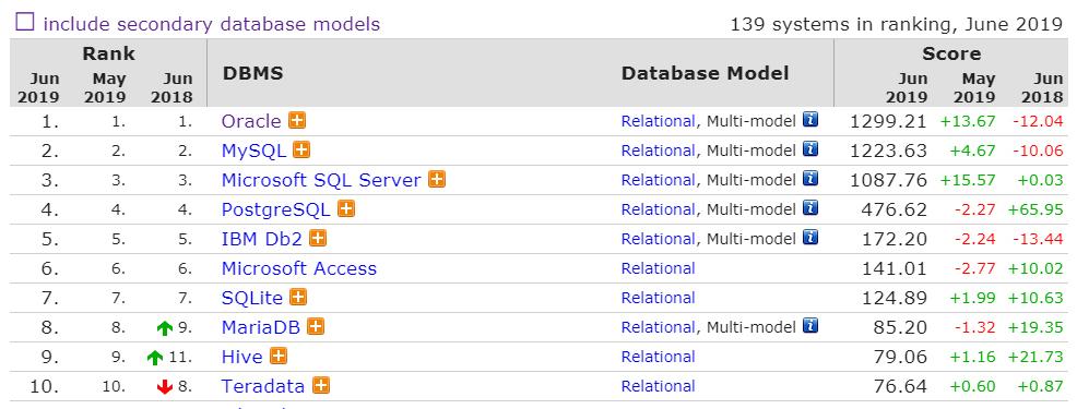 6月数据库排行:PostgreSQL 和 MongoDB 分数罕见下降A