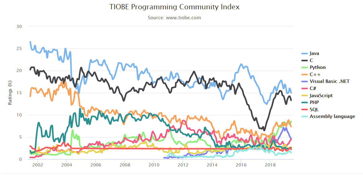 TIOBE 6月排行:Python 排名飙升,有望挤下 C 和 Java?A