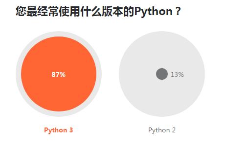 调查显示不少开发者有在梦中写代码的经历A