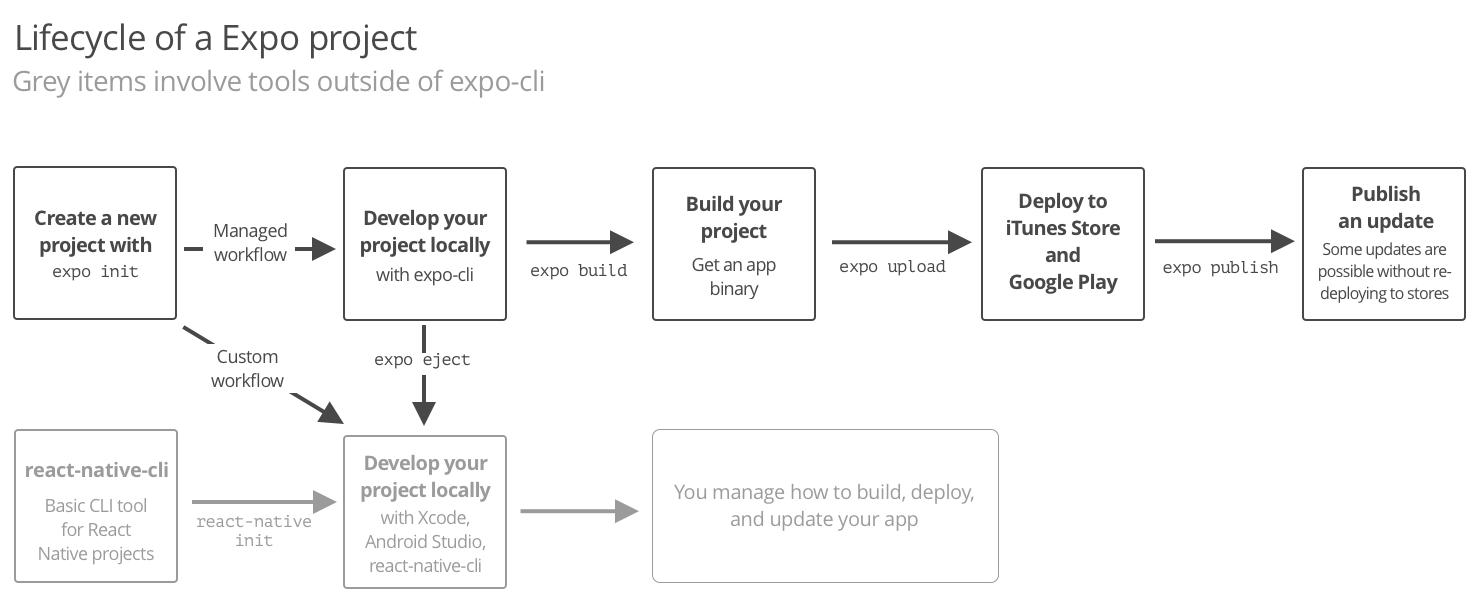 跨平台移动 App 构建系统 Expo