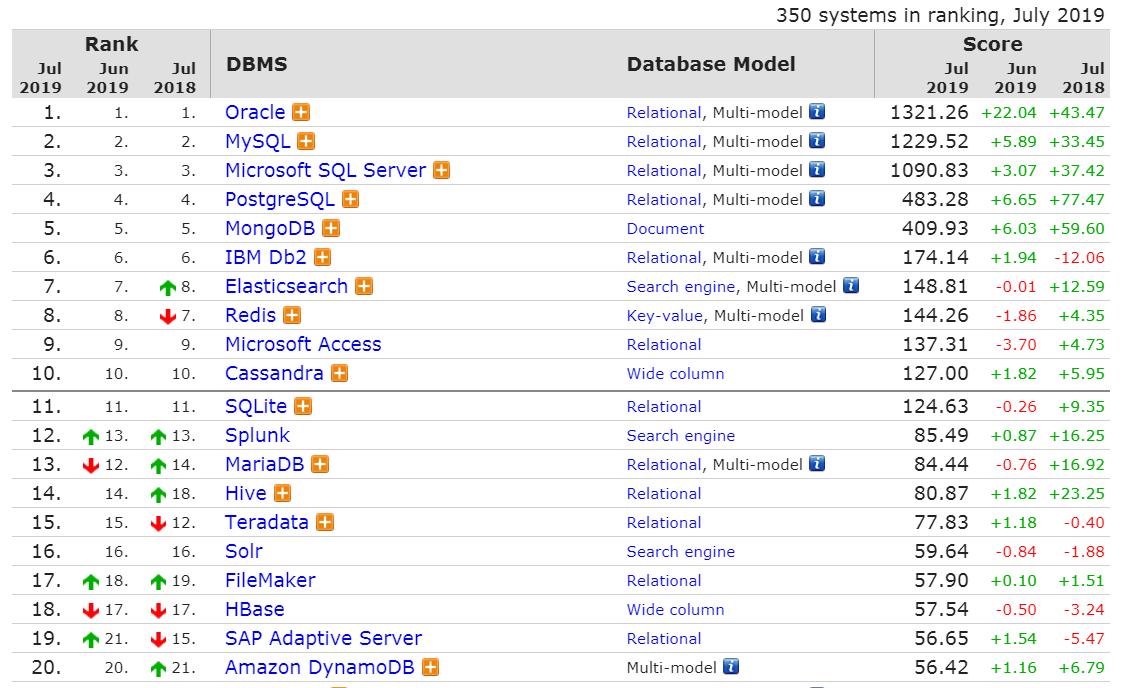 最新数据库排行:Oracle 分数增长最多,Redis 持续下降