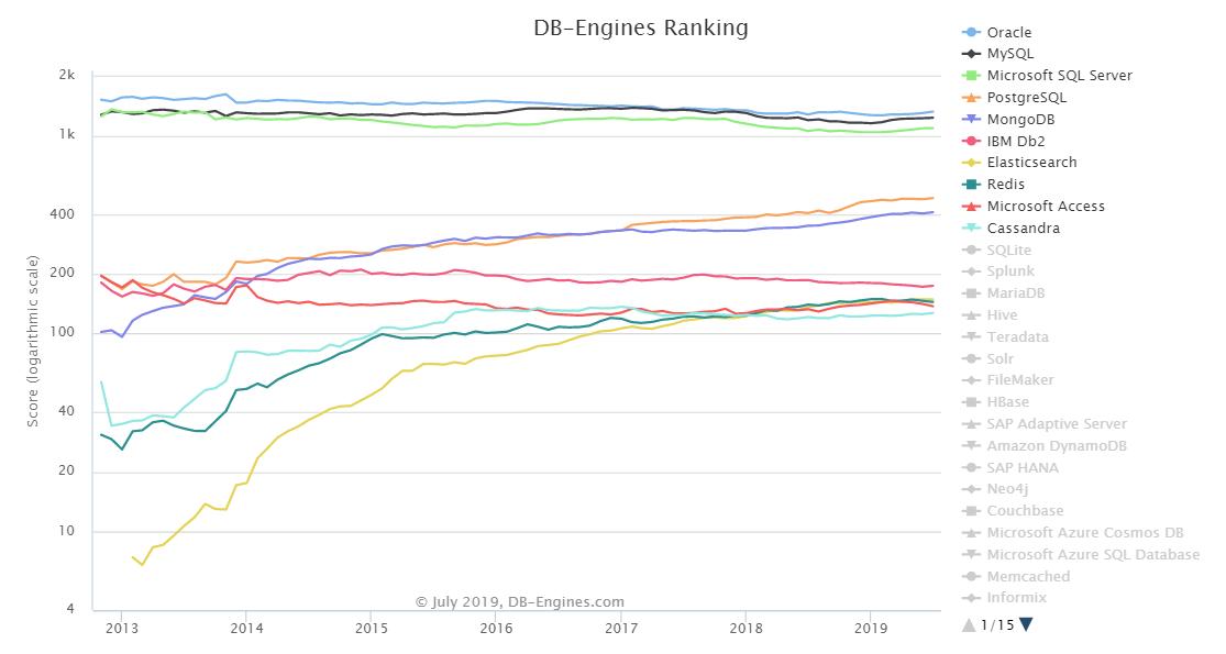 最新数据库排行:Oracle 分数增长最多,Redis 持续下降A