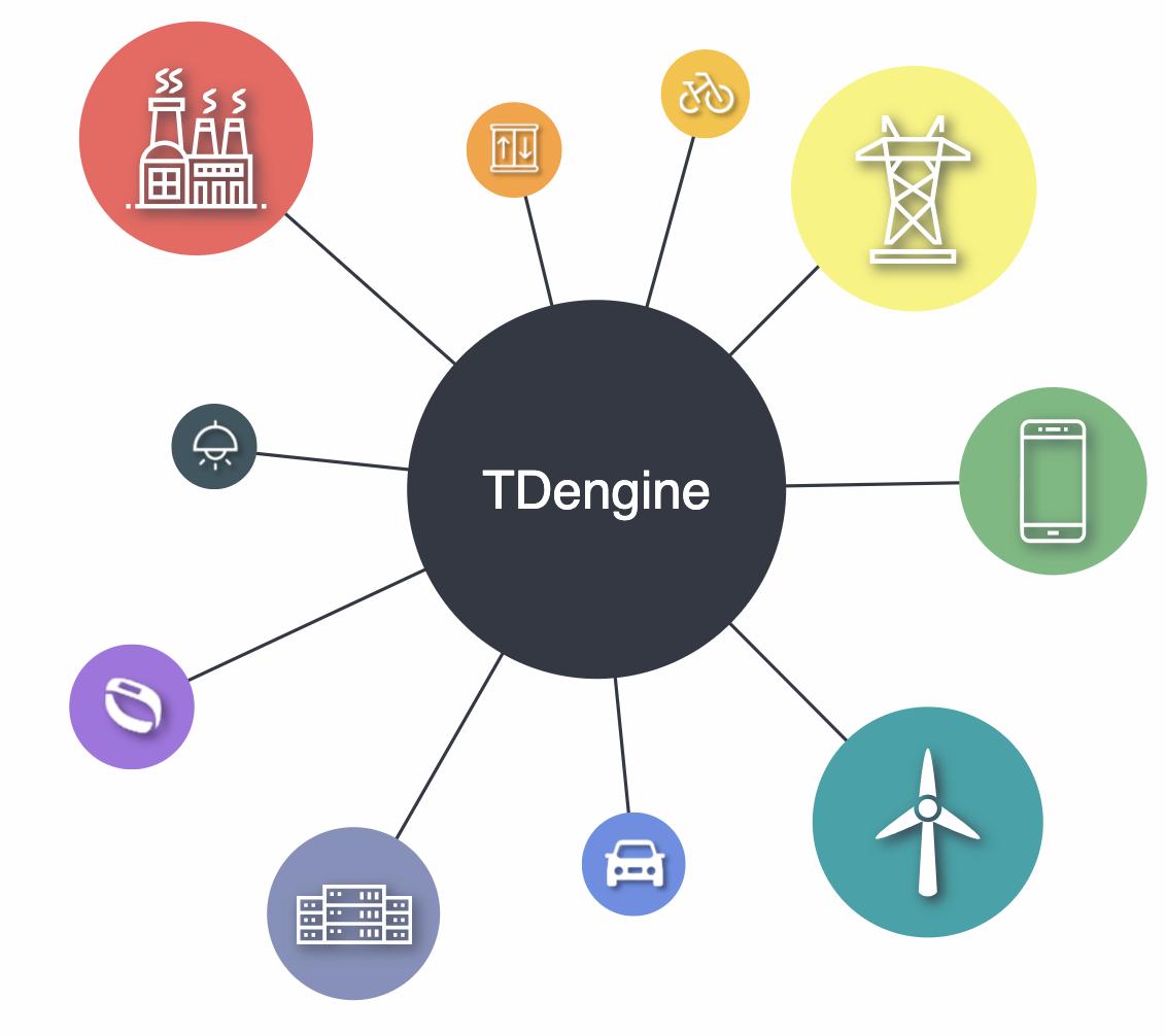 物联网大数据平台 TDengine