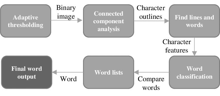 图像识别类库 Tesseract OCR