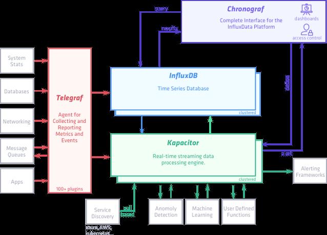 开源时序数据库:InfluxDB 2.0.0 Beta 12