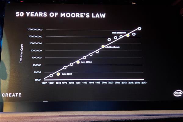 摩尔定律已死,Raja 定律取而代之:每十年性能提升10倍A