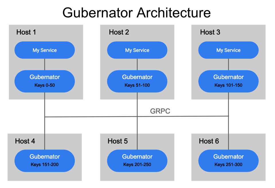 高性能分布式限速微服务 Gubernator