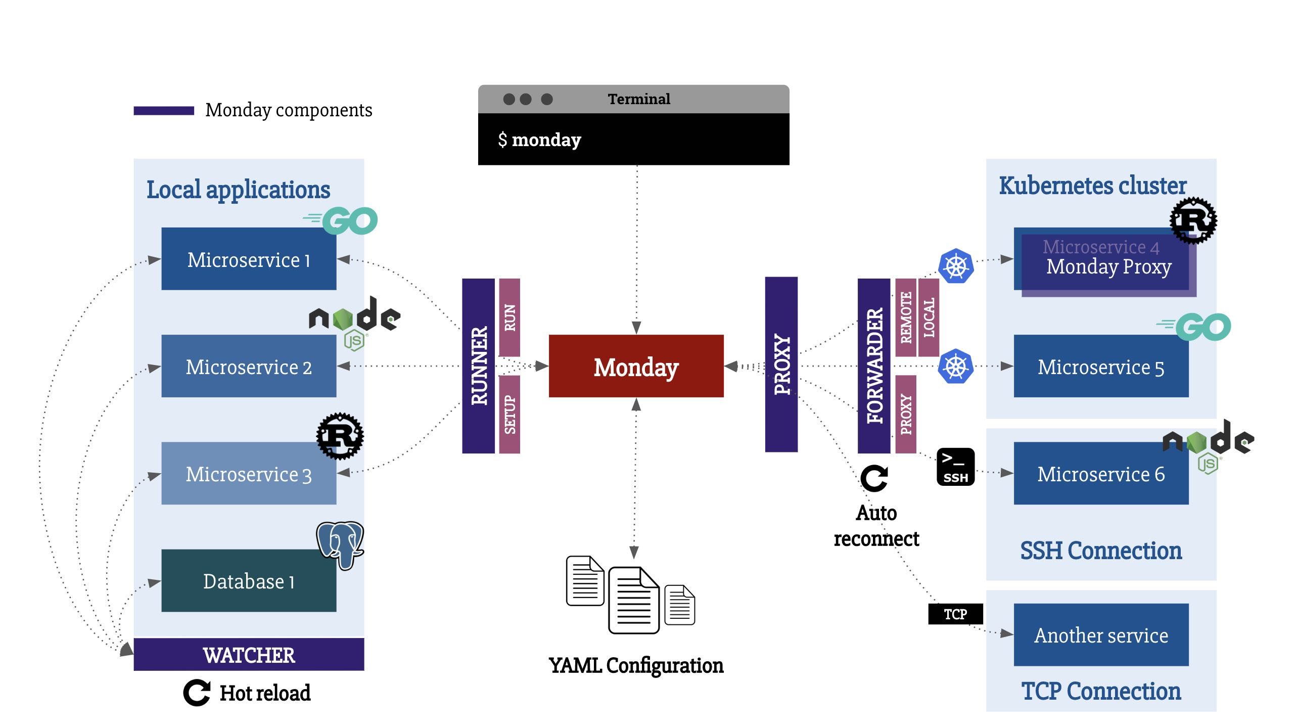 Monday首页、文档和下载 - 微服务开发工具