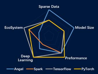 腾讯首个 AI 开源项目 Angel 3.0:迈向全栈机器学习平台