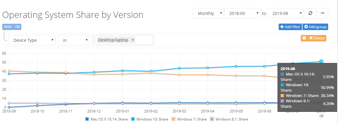 Windows 10 for the first time more than 50% market share