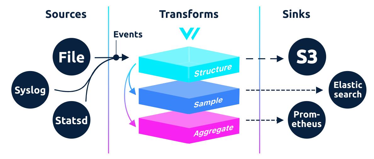 高性能日志、指标和事件路由器 Timberio-Vector