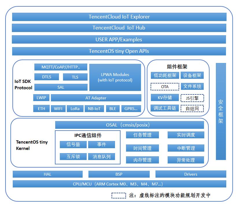 物联网终端操作系统 TencentOS Tiny