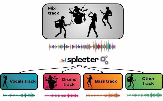 音轨分离软件 Spleeter