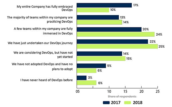 2020年DevOps的七大发展趋势