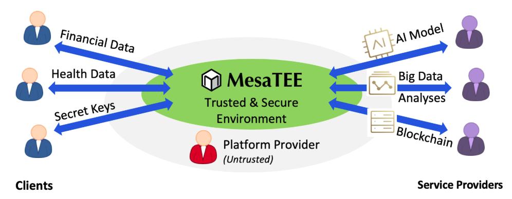 通用安全计算框架 Apache Teaclave