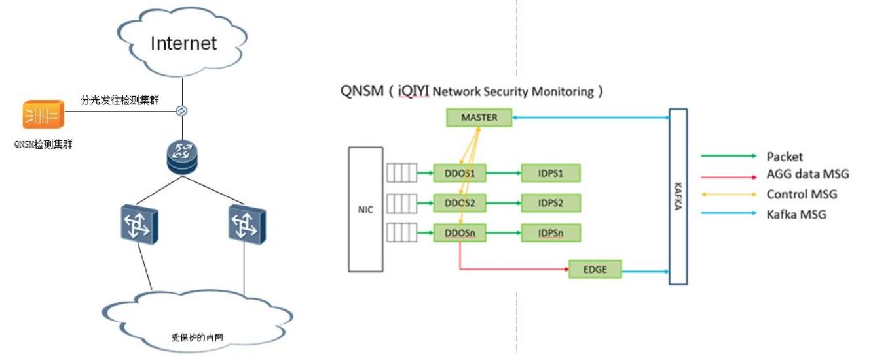 高性能网络安全监控引擎 QNSM