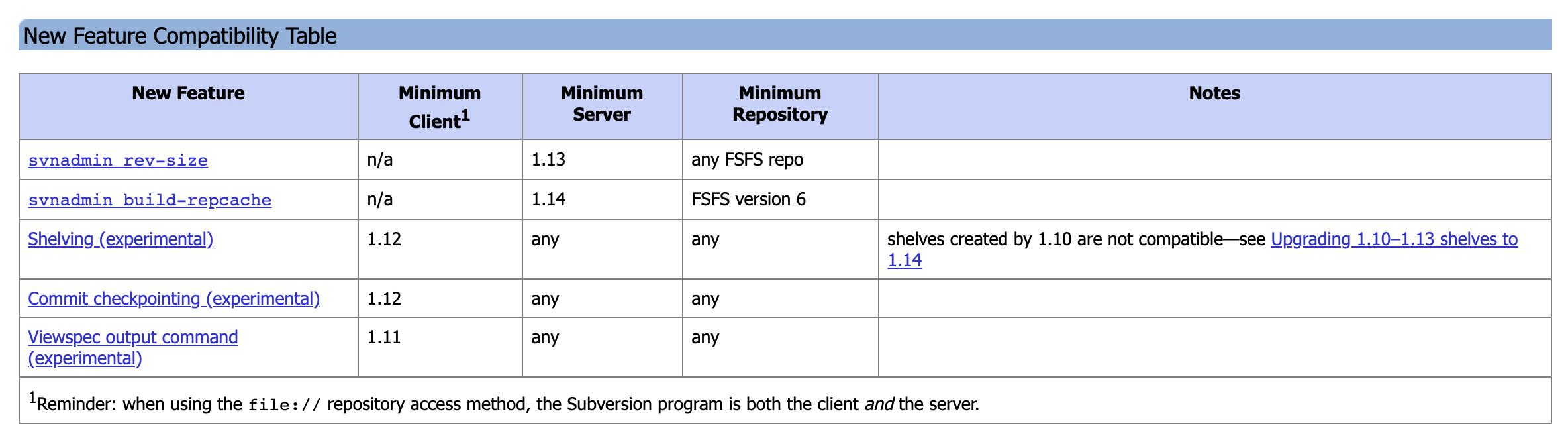 Apache Subversion 1.14.0 RC2 发布