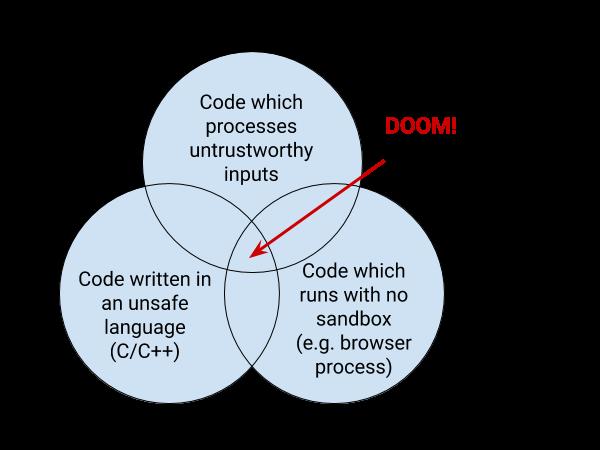 谷歌工程师:Chrome 70% 的安全漏洞是内存安全问题,Rust 又成备选语言插图1