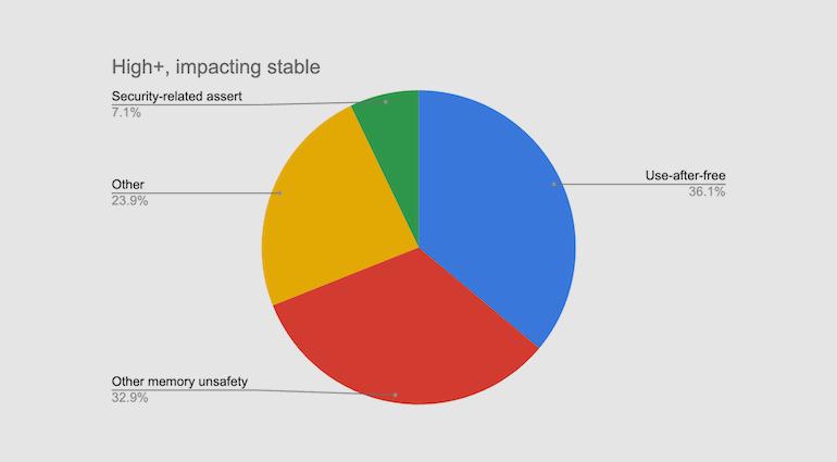 谷歌工程师:Chrome 70% 的安全漏洞是内存安全问题,Rust 又成备选语言插图