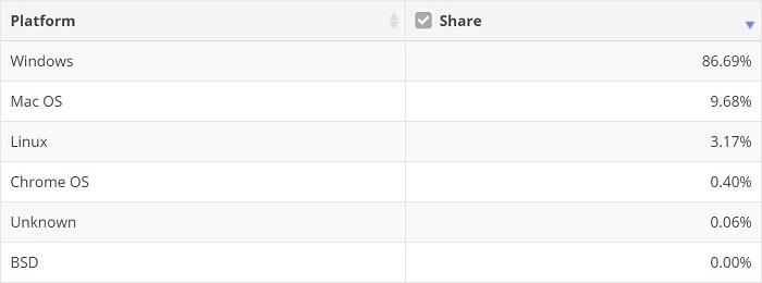 5月桌面操作系统报告:Windows 10 市场份额有所回升,Linux 增势未减插图