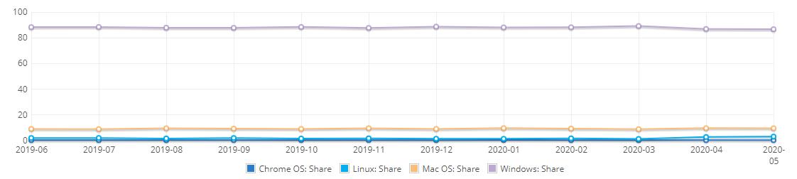 5月桌面操作系统报告:Windows 10 市场份额有所回升,Linux 增势未减插图2