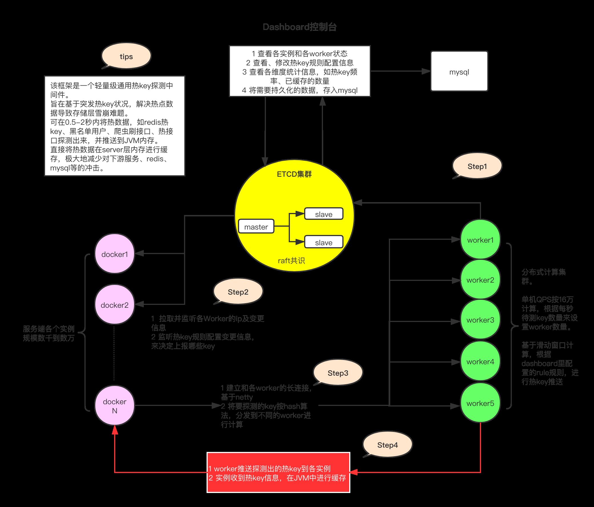 轻量级热 key 探测框架 JD-hotkey