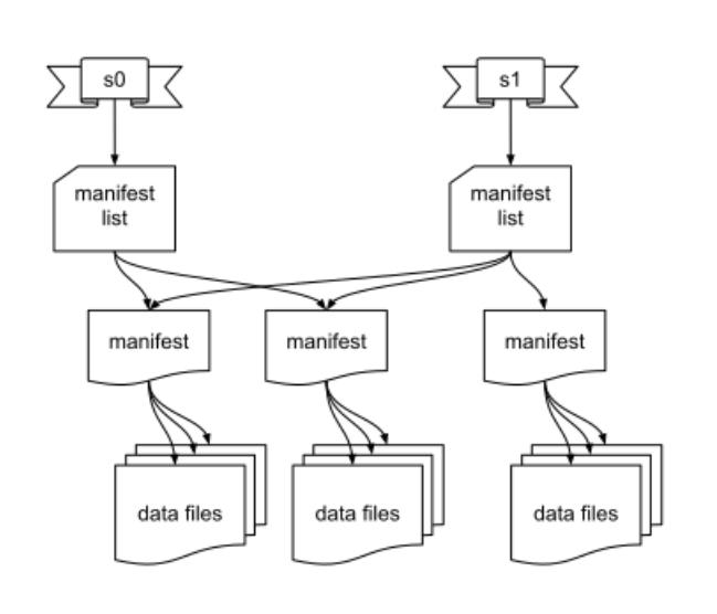跟踪超大规模表的新格式 Apache Iceberg