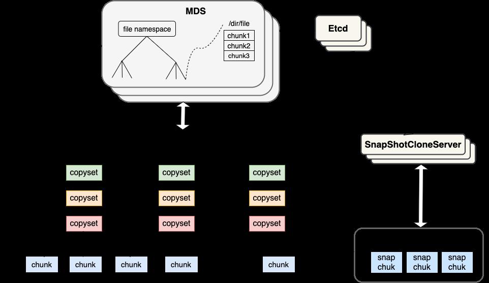 分布式存储系统 Curve