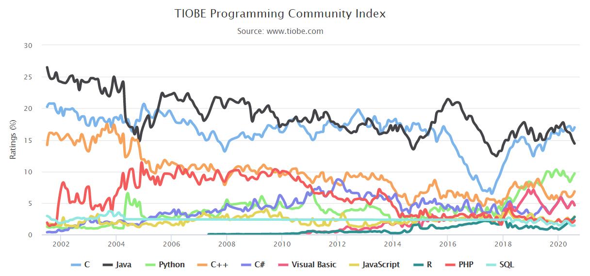 TOP 10 编程语言 TIOBE 指数走势(2002-2020)